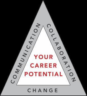 Career Potential - MBL